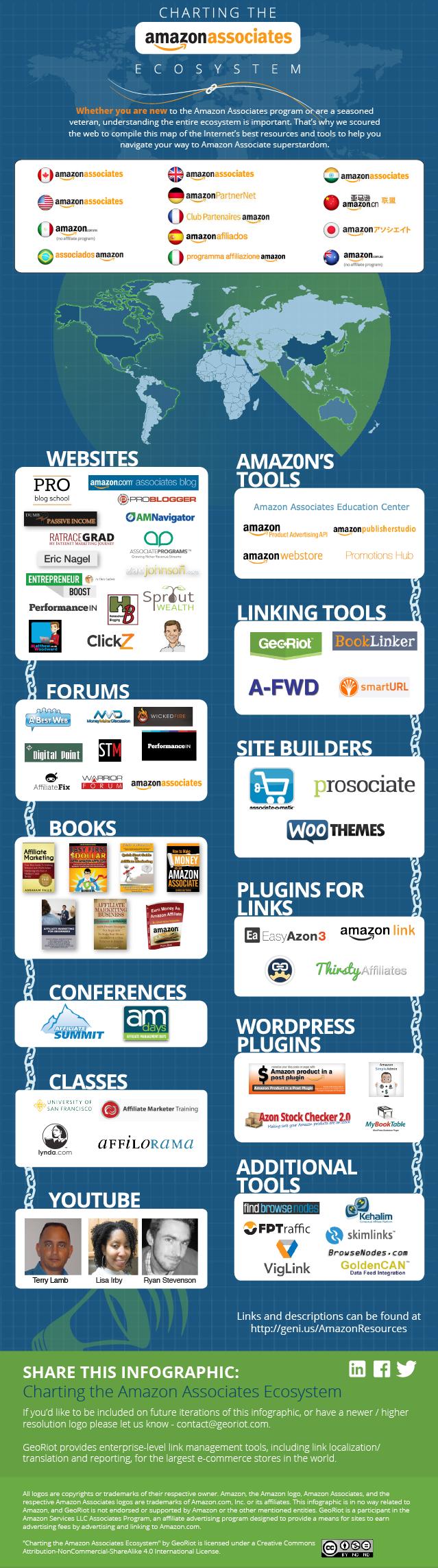 Amazon Associates Tools Infographic
