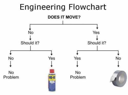 Best laptops for engineering Flow chart