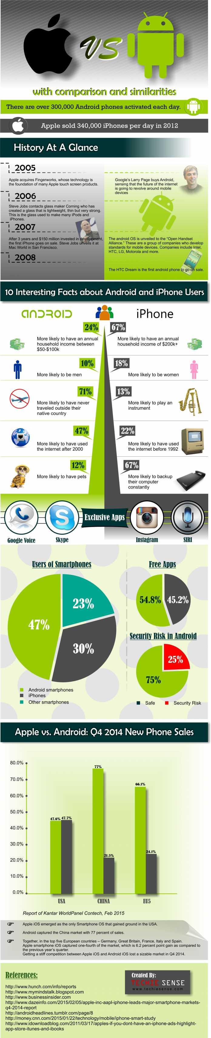 Interesting Android vs. iPhone Comparison