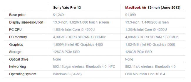 Sony Vaio Pro 13 VS MacBook Air 13-inch