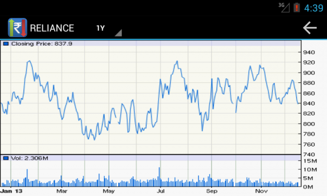 reliance 1 year growth in android app